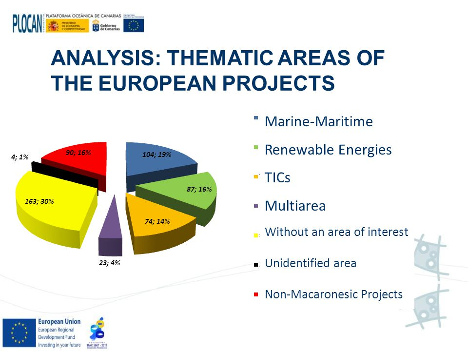 ANALYSIS: THEMATIC AREAS OF THE EUROPEAN PROJECTS Marine-Maritime Renewable Energies TICs Multiarea Without an area of interest Unidentified area Non-Macaronesic Projects