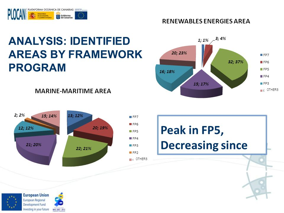 ANALYSIS: IDENTIFIED AREAS BY FRAMEWORK PROGRAM Peak in FP5, Decreasing since OTHERS