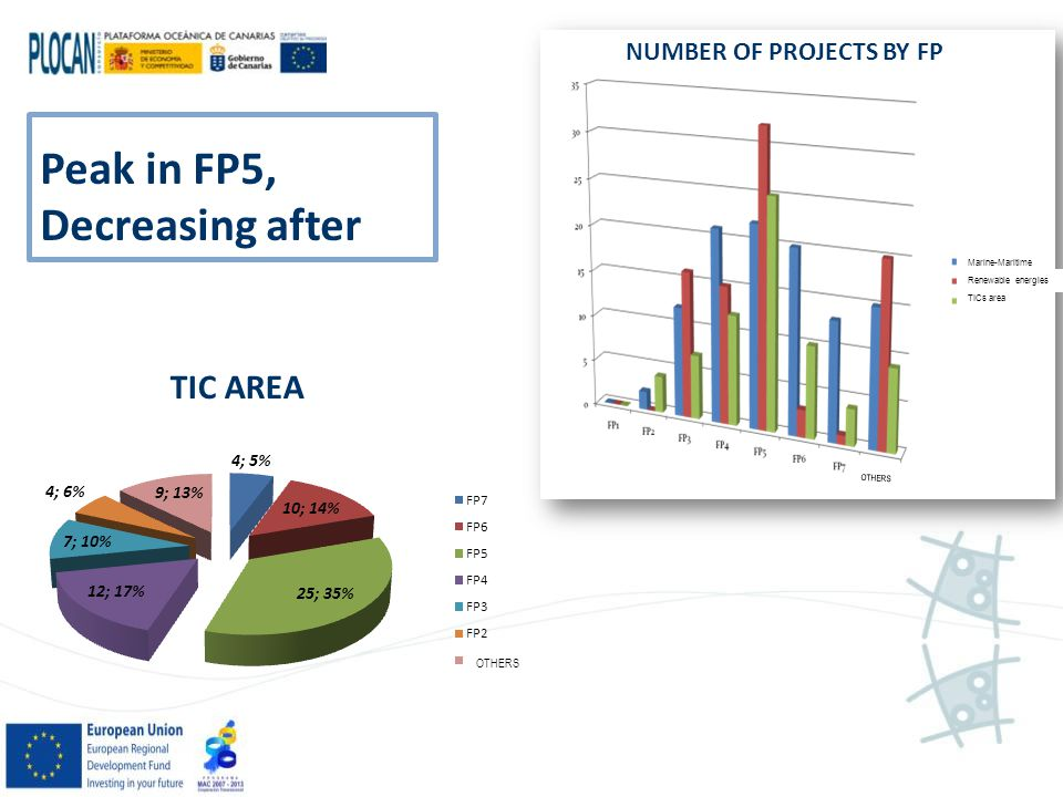 NUMBER OF PROJECTS BY FP Renewable energies Marine-Maritime TICs area OTHERS Peak in FP5, Decreasing after OTHERS