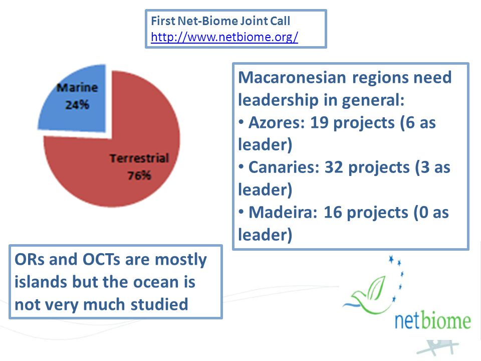 First Net-Biome Joint Call http://www.netbiome.org/ Macaronesian regions need leadership in general: Azores: 19 projects (6 as leader) Canaries: 32 projects (3 as leader) Madeira: 16 projects (0 as leader) ORs and OCTs are mostly islands but the ocean is not very much studied