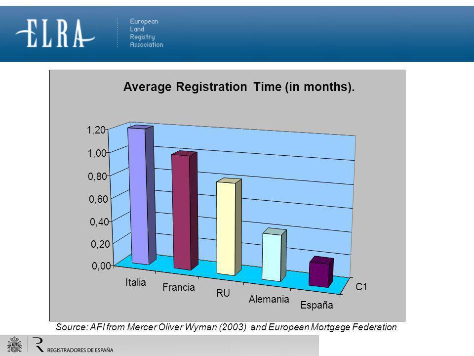 Italia Francia RU Alemania España C1 0,00 0,20 0,40 0,60 0,80 1,00 1,20 Average Registration Time (in months). Source: AFI from Mercer Oliver Wyman (2