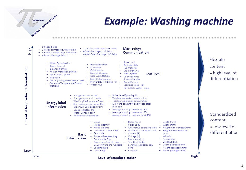 13 Example: Washing machine Potential for product differentiation High Low High –Brand –Product family –Product name –Internal Article number –EAN cod