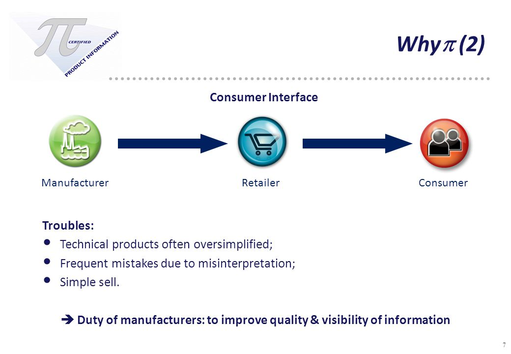 7 Why  (2) Troubles: Technical products often oversimplified; Frequent mistakes due to misinterpretation; Simple sell.