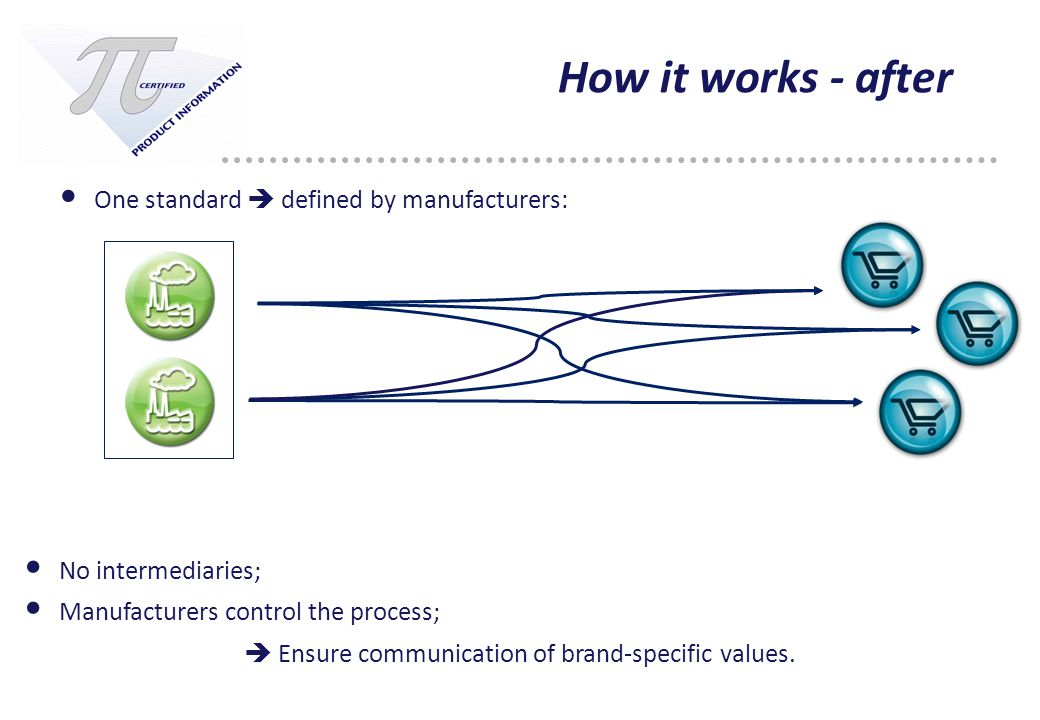 9 How it works - after One standard  defined by manufacturers: No intermediaries; Manufacturers control the process;  Ensure communication of brand-