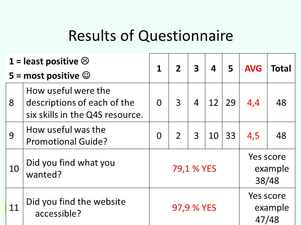 www.q4s.eu Results of Questionnaire 1 = least positive  5 = most positive 12345AVGTotal 8 How useful were the descriptions of each of the six skills