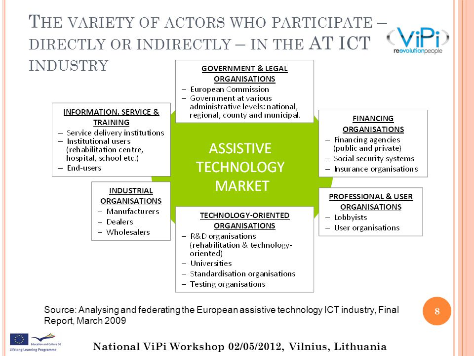 National ViPi Workshop 02/05/2012, Vilnius, Lithuania AT I NDUSTRY Core drivers AT ICT industry Knowledge of the disabled end-user Knowledge of the diagnostician, prescriptor of product solutions Knowledge of the rules and procedures of different national service provider systems in Europe, but also reimbursement schemes Flexibility in product design to be able to serve different geographical markets Barriers The lack of knowledge by the marketplace of types of solutions available.