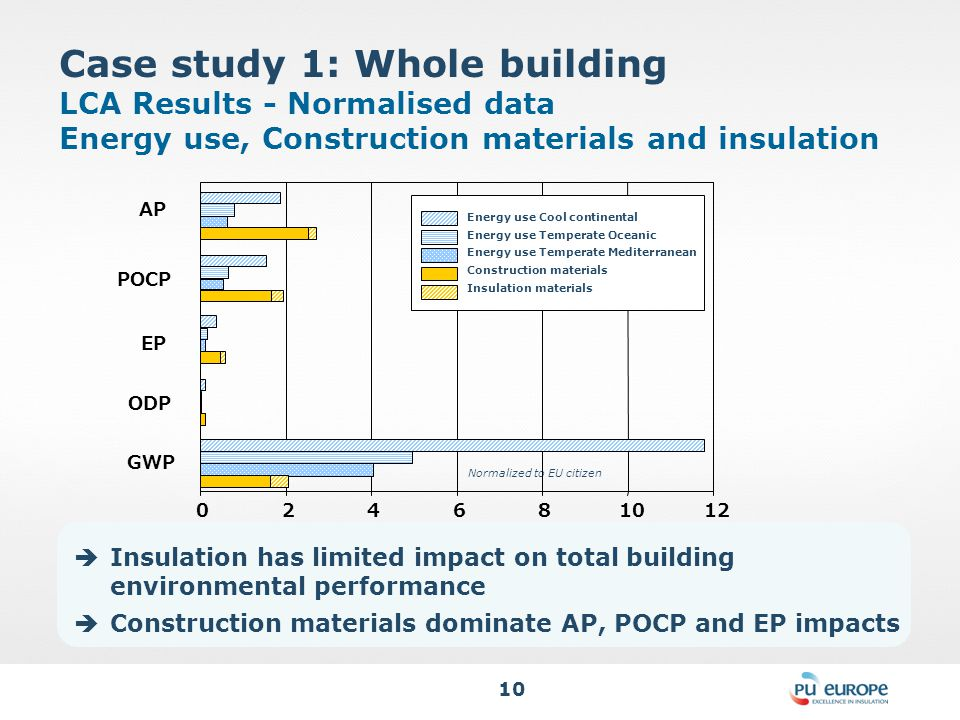 10 Case study 1: Whole building LCA Results - Normalised data Energy use, Construction materials and insulation Normalized to EU citizen 024681012 Energy use Cool continental Energy use Temperate Oceanic Energy use Temperate Mediterranean Construction materials Insulation materials GWP ODP EP POCP AP  Insulation has limited impact on total building environmental performance  Construction materials dominate AP, POCP and EP impacts