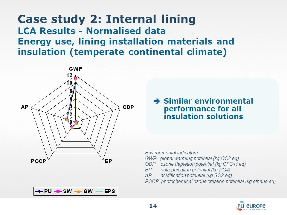 14 Case study 2: Internal lining LCA Results - Normalised data Energy use, lining installation materials and insulation (temperate continental climate)  Similar environmental performance for all insulation solutions Environmental Indicators GWP global warming potential (kg CO2 eq) ODP ozone depletion potential (kg CFC11 eq) EP eutrophication potential (kg PO4) AP acidification potential (kg SO2 eq) POCP photochemical ozone creation potential (kg ethene eq)