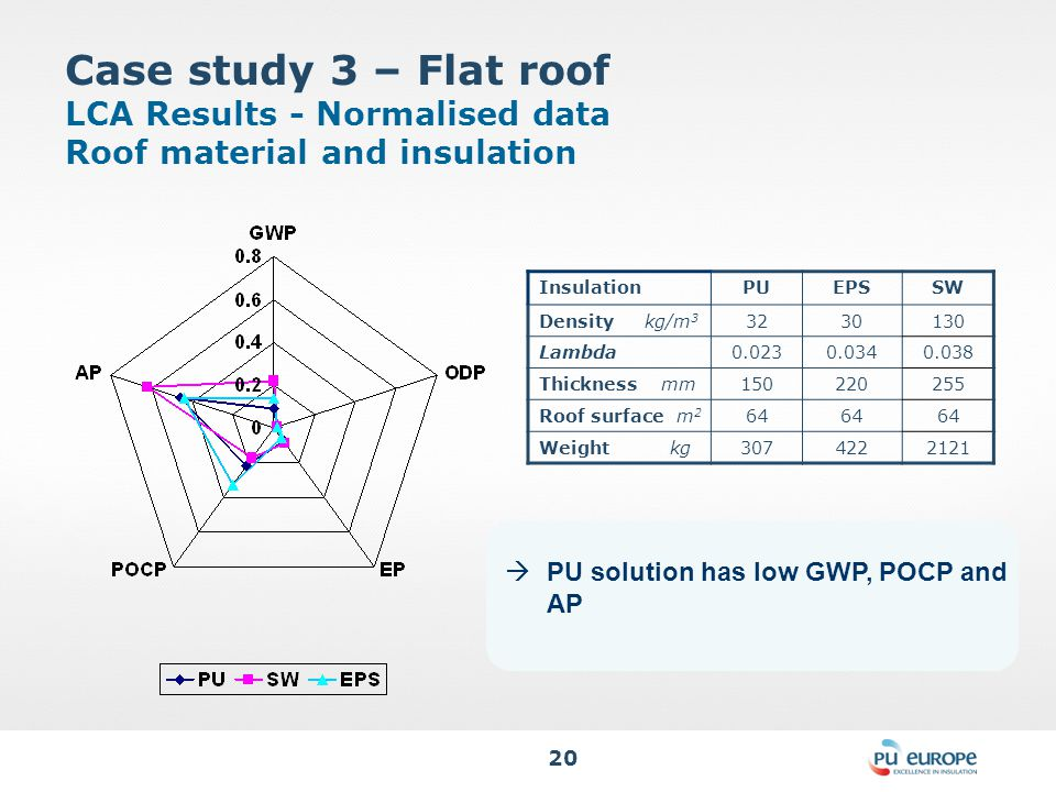 20 Case study 3 – Flat roof LCA Results - Normalised data Roof material and insulation InsulationPUEPSSW Density kg/m 3 3230130 Lambda0.0230.0340.038 Thickness mm150220255 Roof surface m 2 64 Weight kg3074222121  PU solution has low GWP, POCP and AP