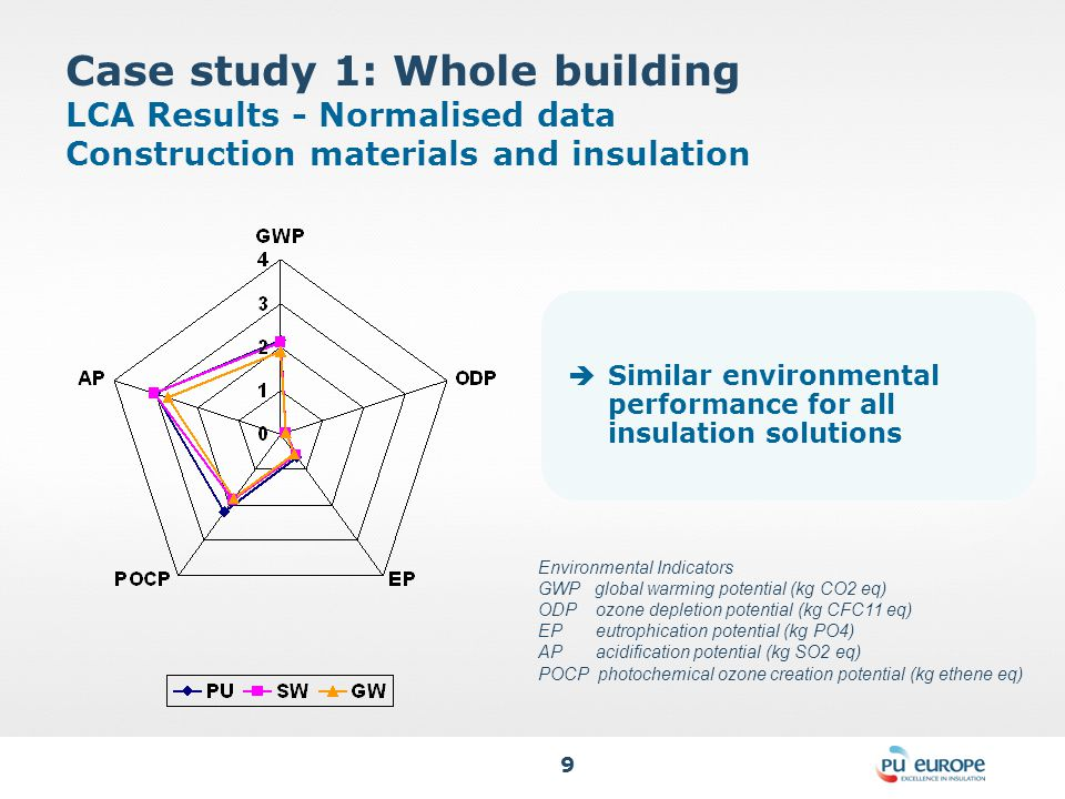 9 Case study 1: Whole building LCA Results - Normalised data Construction materials and insulation  Similar environmental performance for all insulation solutions Environmental Indicators GWP global warming potential (kg CO2 eq) ODP ozone depletion potential (kg CFC11 eq) EP eutrophication potential (kg PO4) AP acidification potential (kg SO2 eq) POCP photochemical ozone creation potential (kg ethene eq)