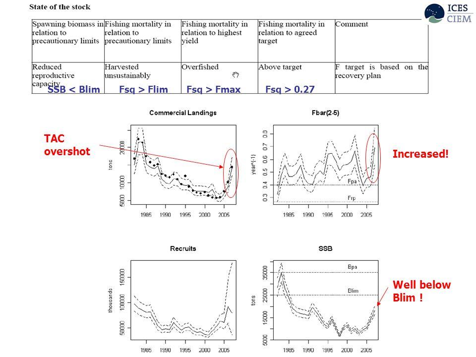 SSB < BlimFsq > FlimFsq > FmaxFsq > 0.27 Increased! Well below Blim ! TAC overshot