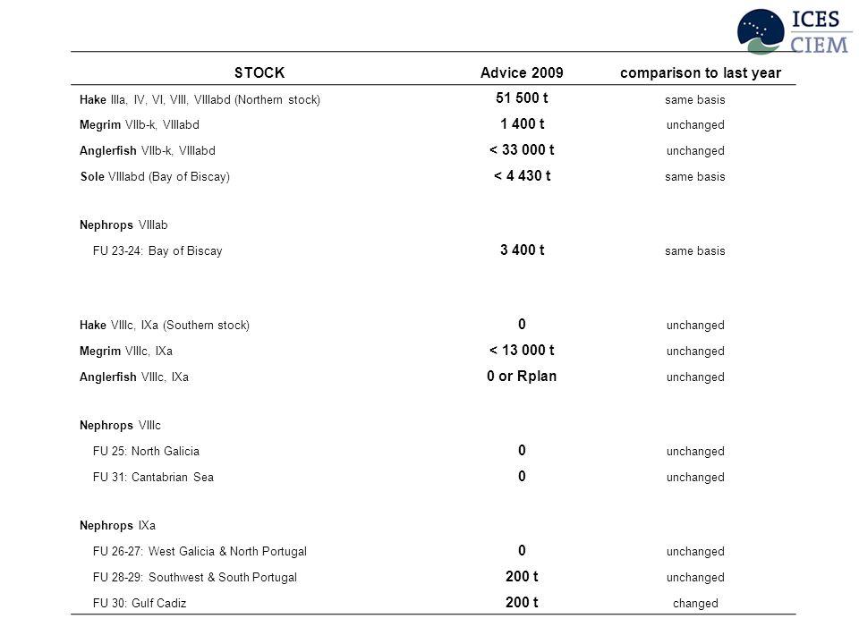 STOCKAdvice 2009 comparison to last year Hake IIIa, IV, VI, VIII, VIIIabd (Northern stock) 51 500 t same basis Megrim VIIb-k, VIIIabd 1 400 t unchanged Anglerfish VIIb-k, VIIIabd < 33 000 t unchanged Sole VIIIabd (Bay of Biscay) < 4 430 t same basis Nephrops VIIIab FU 23-24: Bay of Biscay 3 400 t same basis Hake VIIIc, IXa (Southern stock) 0 unchanged Megrim VIIIc, IXa < 13 000 t unchanged Anglerfish VIIIc, IXa 0 or Rplan unchanged Nephrops VIIIc FU 25: North Galicia 0 unchanged FU 31: Cantabrian Sea 0 unchanged Nephrops IXa FU 26-27: West Galicia & North Portugal 0 unchanged FU 28-29: Southwest & South Portugal 200 t unchanged FU 30: Gulf Cadiz 200 t changed