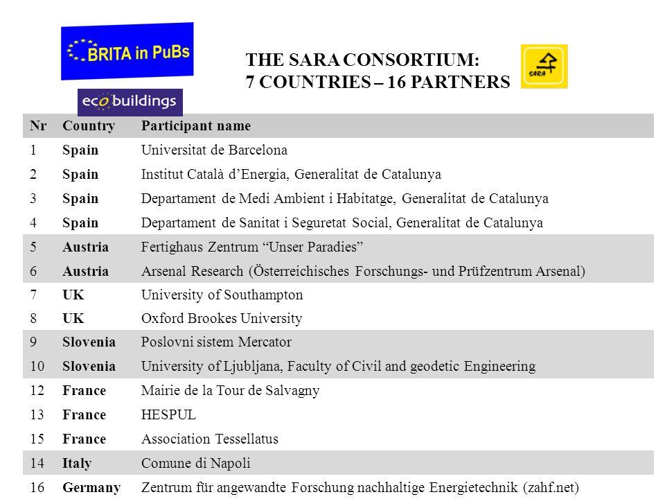 NrCountryParticipant name 1SpainUniversitat de Barcelona 2SpainInstitut Català d'Energia, Generalitat de Catalunya 3SpainDepartament de Medi Ambient i