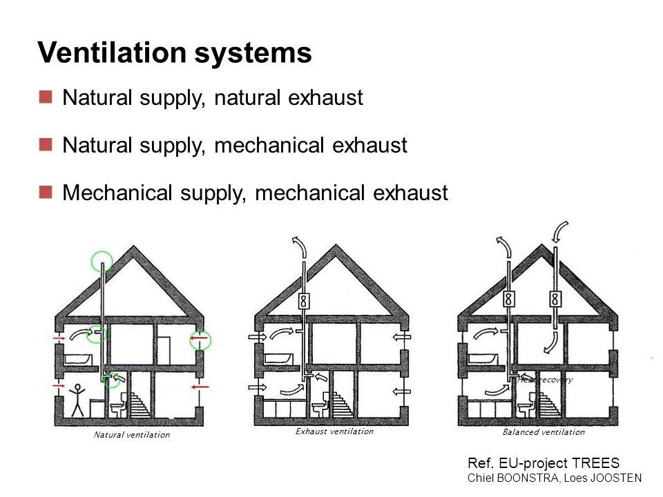 Natural ventilation Balanced ventilation Exhaust ventilation Heat recovery Ventilation systems Natural supply, natural exhaust Natural supply, mechani