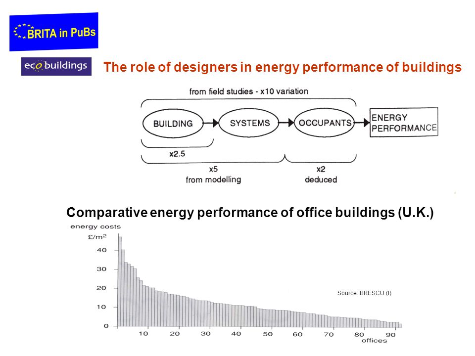 The role of designers in energy performance of buildings Comparative energy performance of office buildings (U.K.) Source: BRESCU (I)
