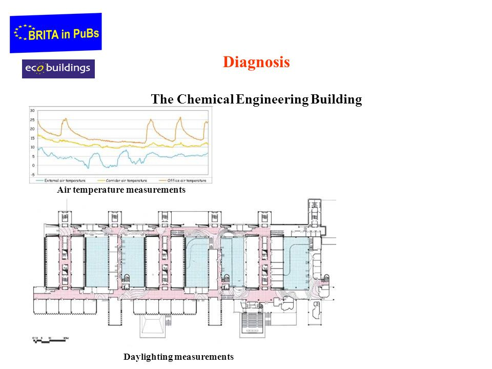 Diagnosis The Chemical Engineering Building Daylighting measurements Air temperature measurements