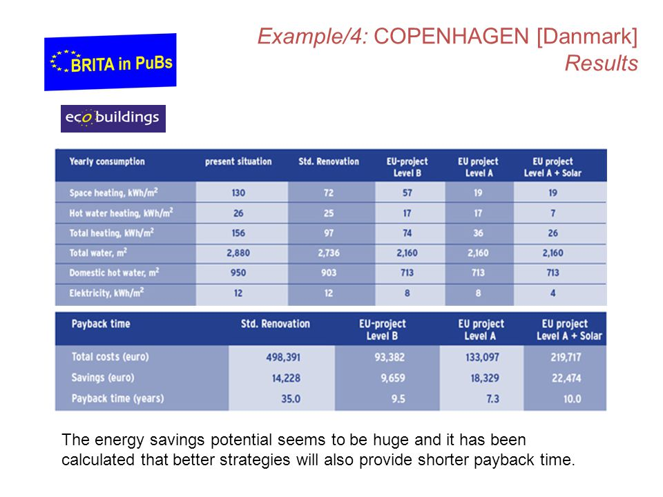Example/4: COPENHAGEN [Danmark] Results The energy savings potential seems to be huge and it has been calculated that better strategies will also provide shorter payback time.