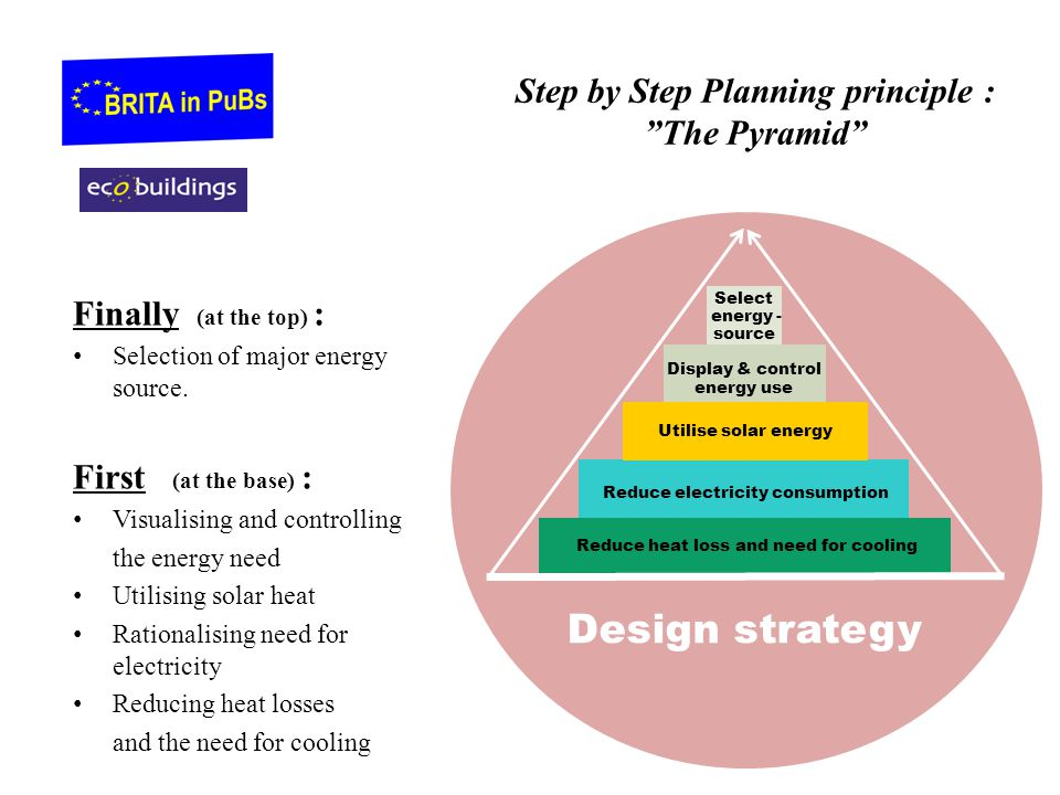 Step by Step Planning principle : The Pyramid Finally (at the top) : Selection of major energy source.