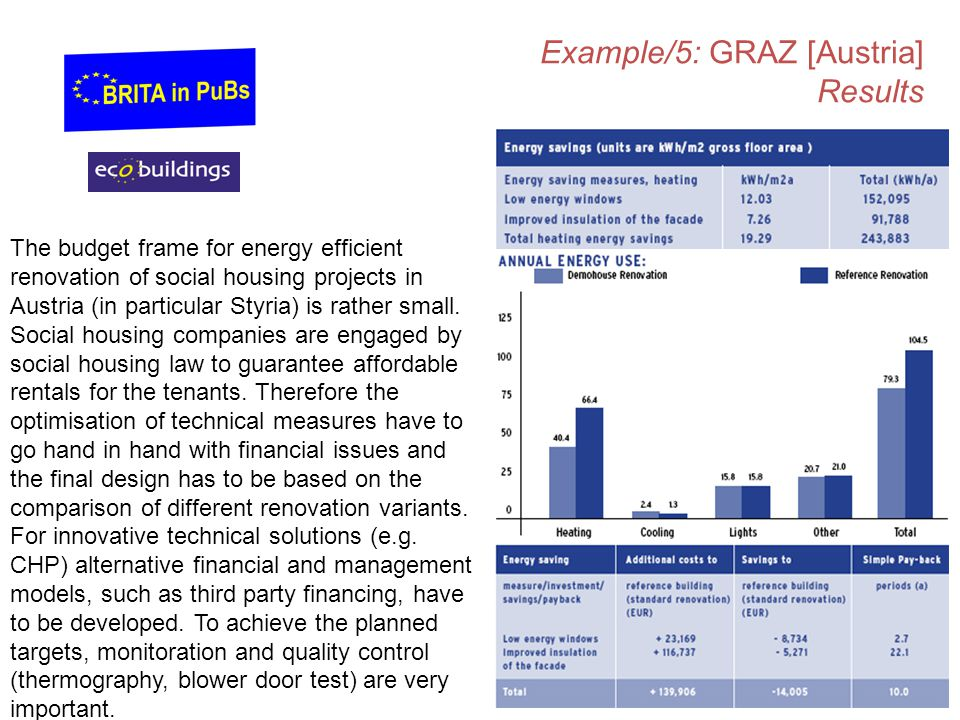 Example/5: GRAZ [Austria] Results The budget frame for energy efficient renovation of social housing projects in Austria (in particular Styria) is rather small.