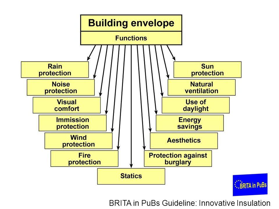 BRITA in PuBs Guideline: Innovative Insulation
