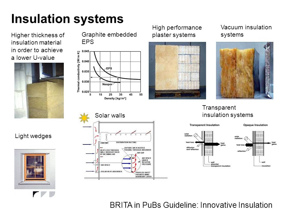 Higher thickness of insulation material in order to achieve a lower U-value Graphite embedded EPS High performance plaster systems Vacuum insulation systems Transparent insulation systems Light wedges BRITA in PuBs Guideline: Innovative Insulation Solar walls Insulation systems