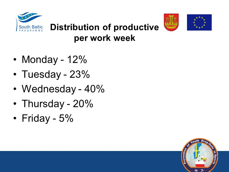 Monday - 12% Tuesday - 23% Wednesday - 40% Thursday - 20% Friday - 5% Distribution of productive per work week