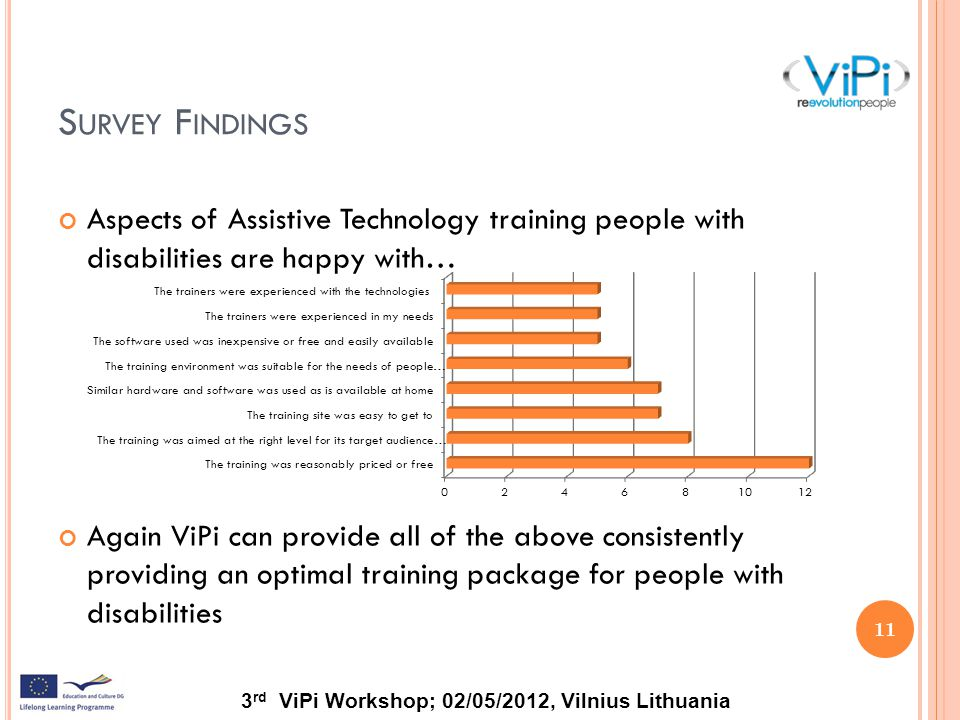 3 rd ViPi Workshop; 02/05/2012, Vilnius Lithuania S URVEY F INDINGS 11 Aspects of Assistive Technology training people with disabilities are happy with… Again ViPi can provide all of the above consistently providing an optimal training package for people with disabilities
