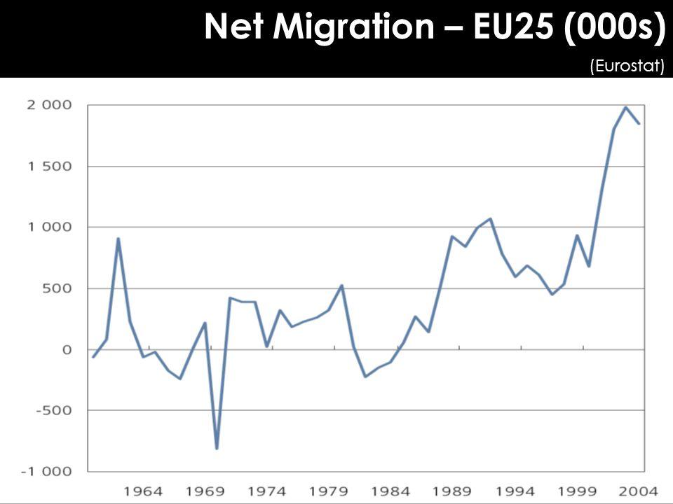 Net Migration – EU25 (000s) (Eurostat) 