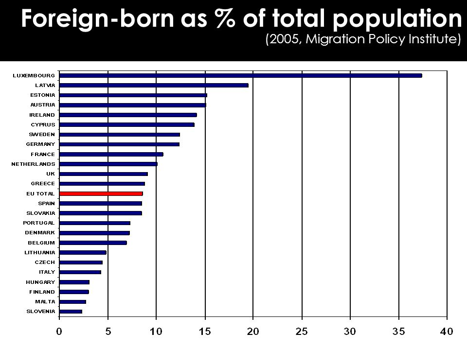 Foreign-born as % of total population (2005, Migration Policy Institute) ‏