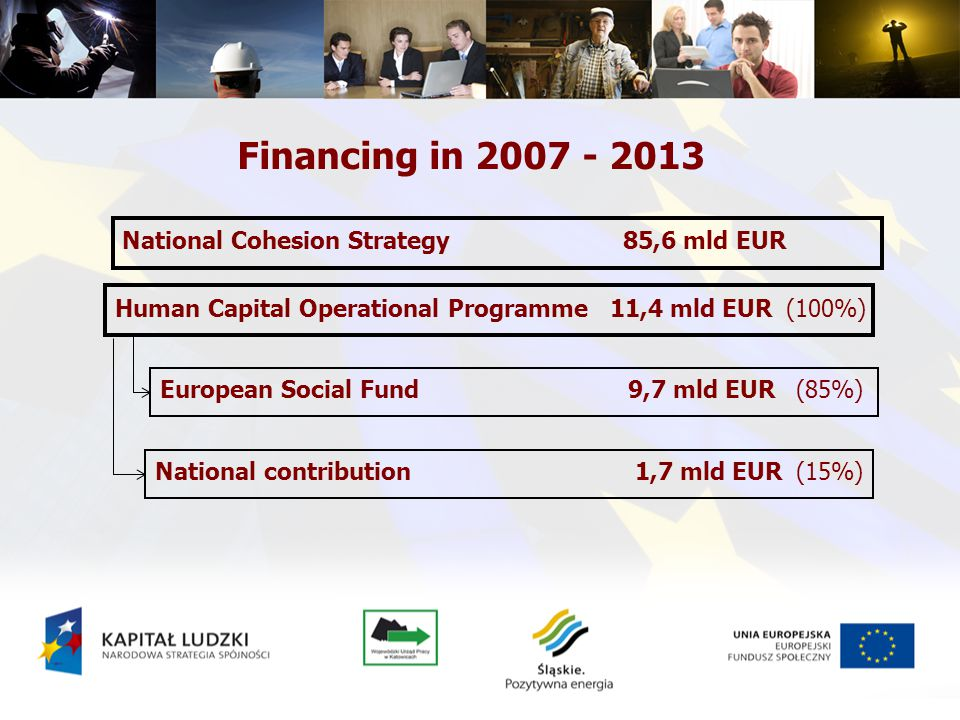Financing in 2007 - 2013 Human Capital Operational Programme 11,4 mld EUR (100%) European Social Fund 9,7 mld EUR (85%) National contribution 1,7 mld EUR (15%) National Cohesion Strategy 85,6 mld EUR