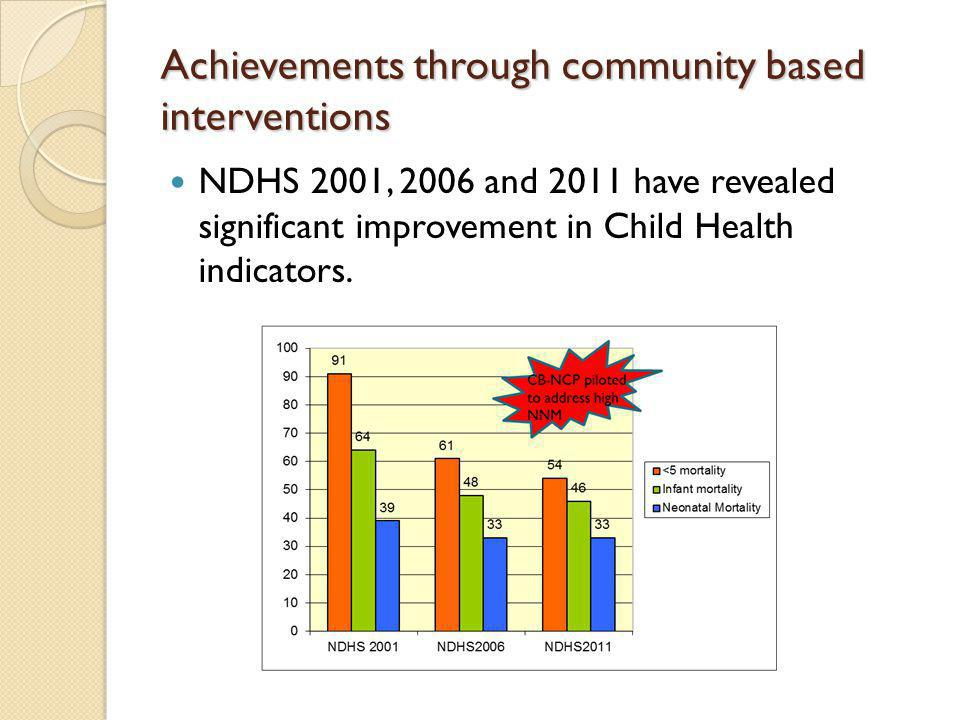 Achievements through community based interventions NDHS 2001, 2006 and 2011 have revealed significant improvement in Child Health indicators.