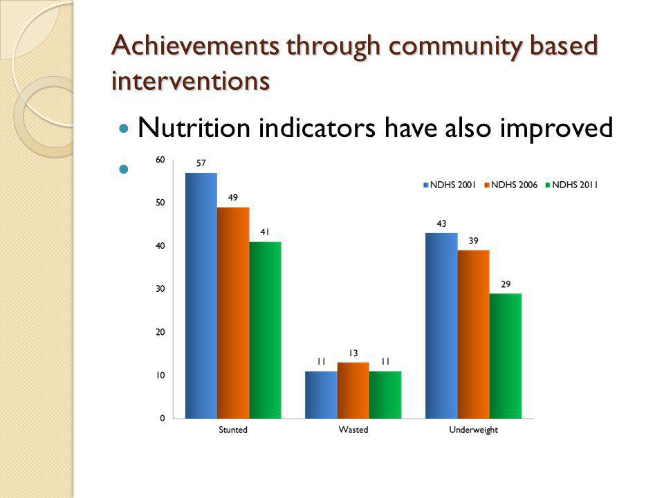 Achievements through community based interventions Nutrition indicators have also improved