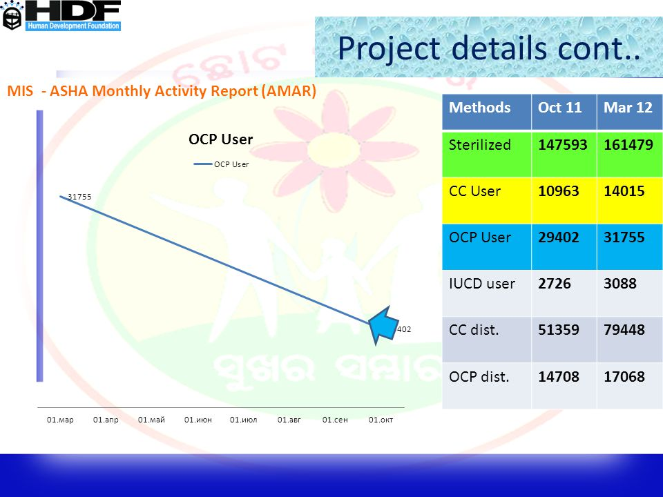 Project details cont.. MIS - ASHA Monthly Activity Report (AMAR) MethodsOct 11Mar 12 Sterilized147593161479 CC User1096314015 OCP User2940231755 IUCD