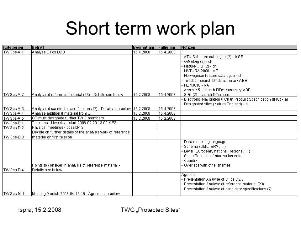 """Ispra, 15.2.2008TWG """"Protected Sites Short term work plan"""