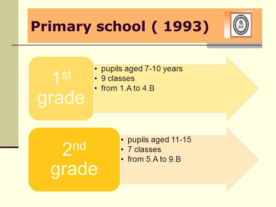 Primary school ( 1993) pupils aged 7-10 years 9 classes from 1.A to 4.B 1 st grade pupils aged 11-15 7 classes from 5.A to 9.B 2 nd grade