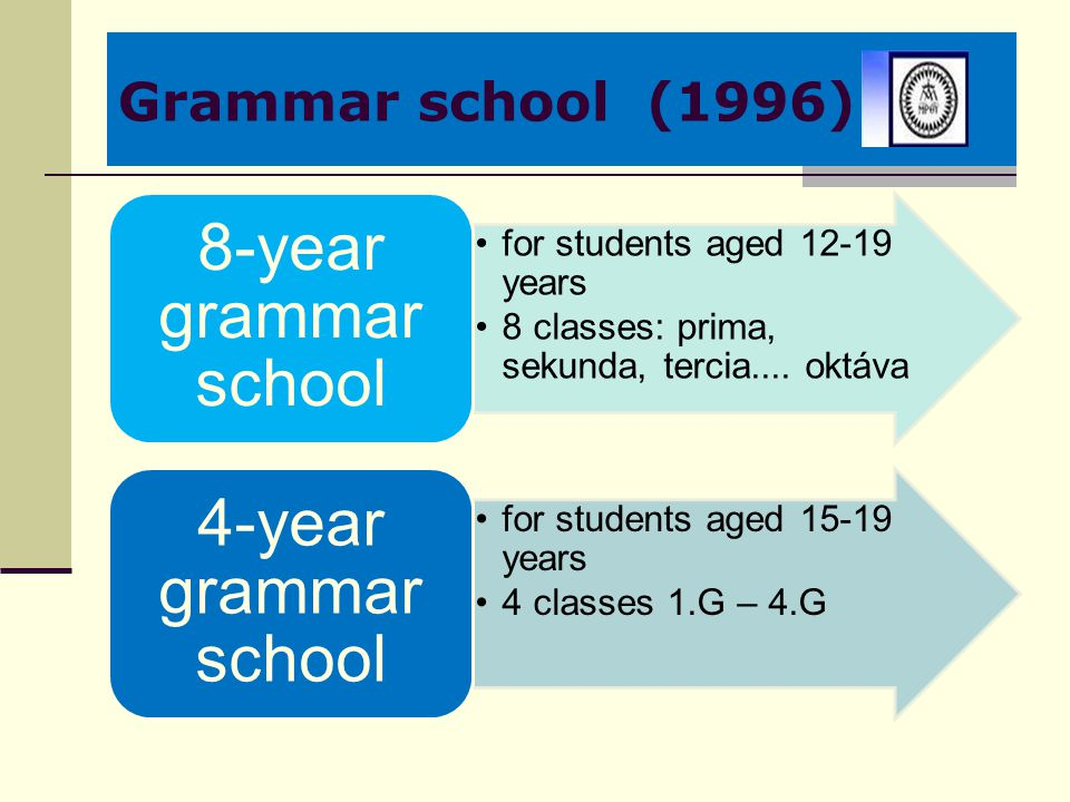 Grammar school (1996) for students aged 12-19 years 8 classes: prima, sekunda, tercia.... oktáva 8-year grammar school for students aged 15-19 years 4