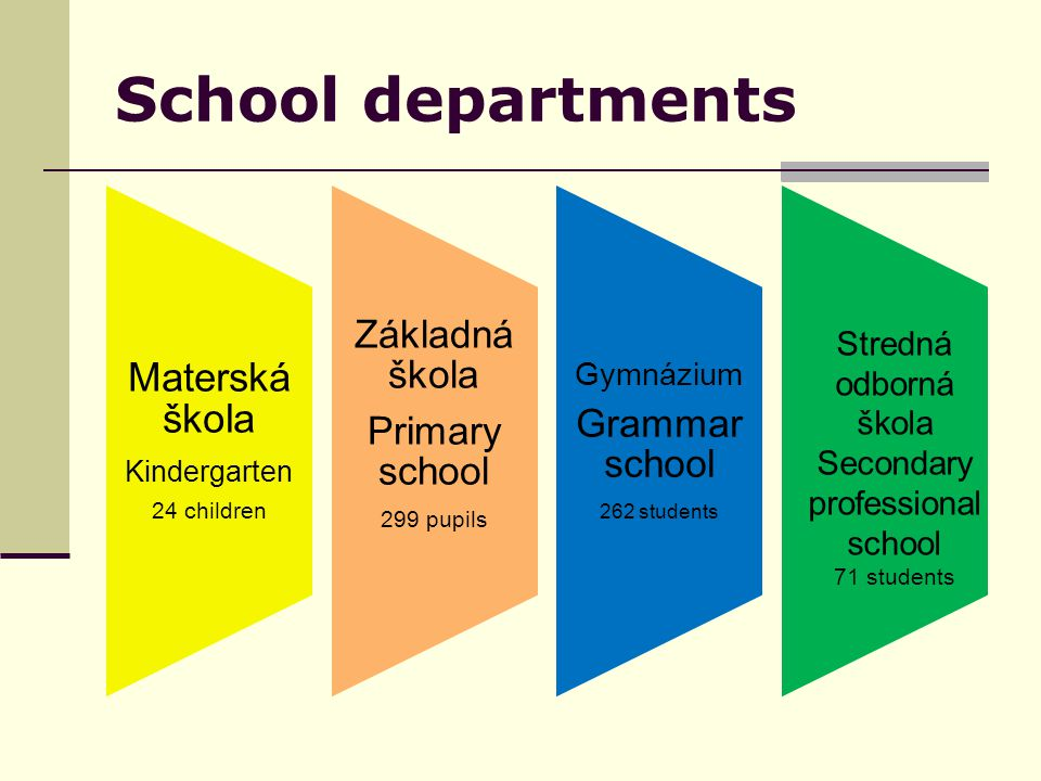 School departments Materská škola Kindergarten 24 children Základná škola Primary school 299 pupils Gymnázium Grammar school 262 students Stredná odborná škola Secondary professional school 71 students