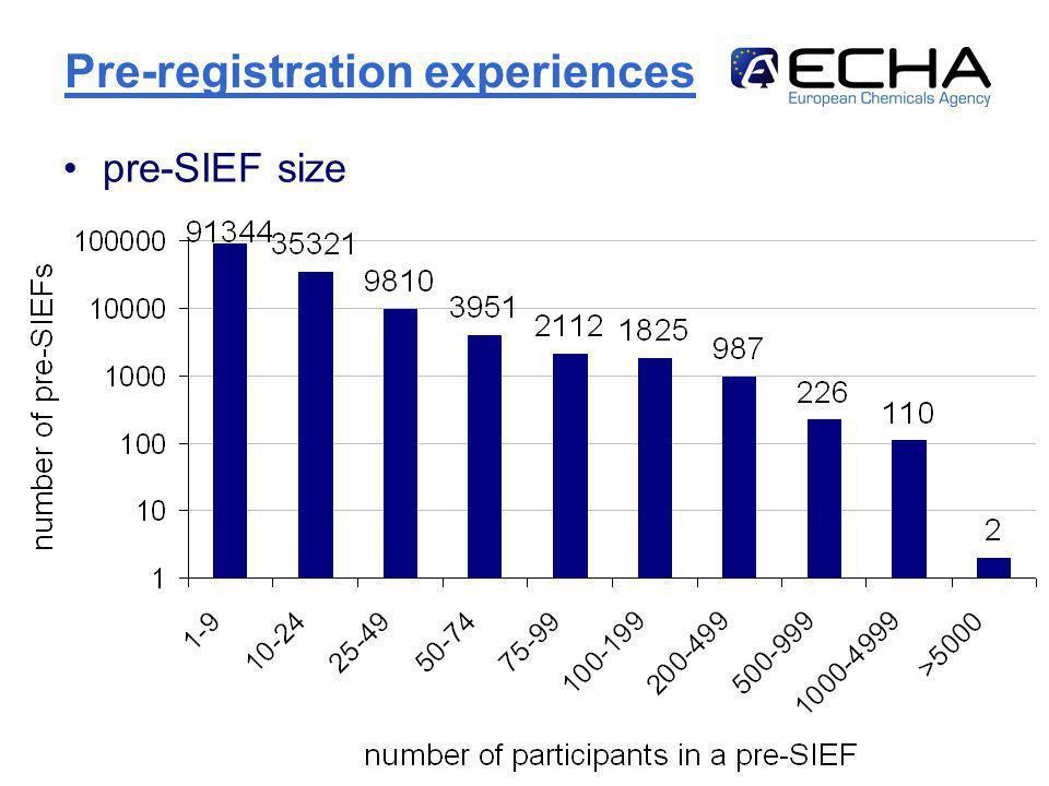 http://echa.europa.eu12 Pre-registration experiences pre-SIEF size