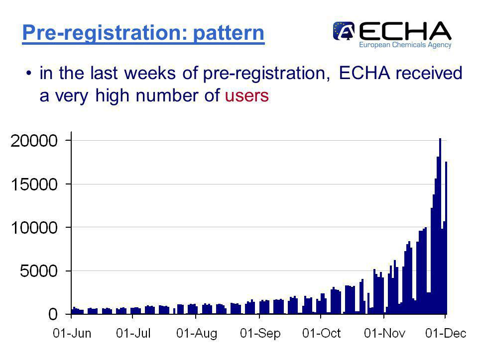 http://echa.europa.eu8 in the last weeks of pre-registration, ECHA received a very high number of users Pre-registration: pattern