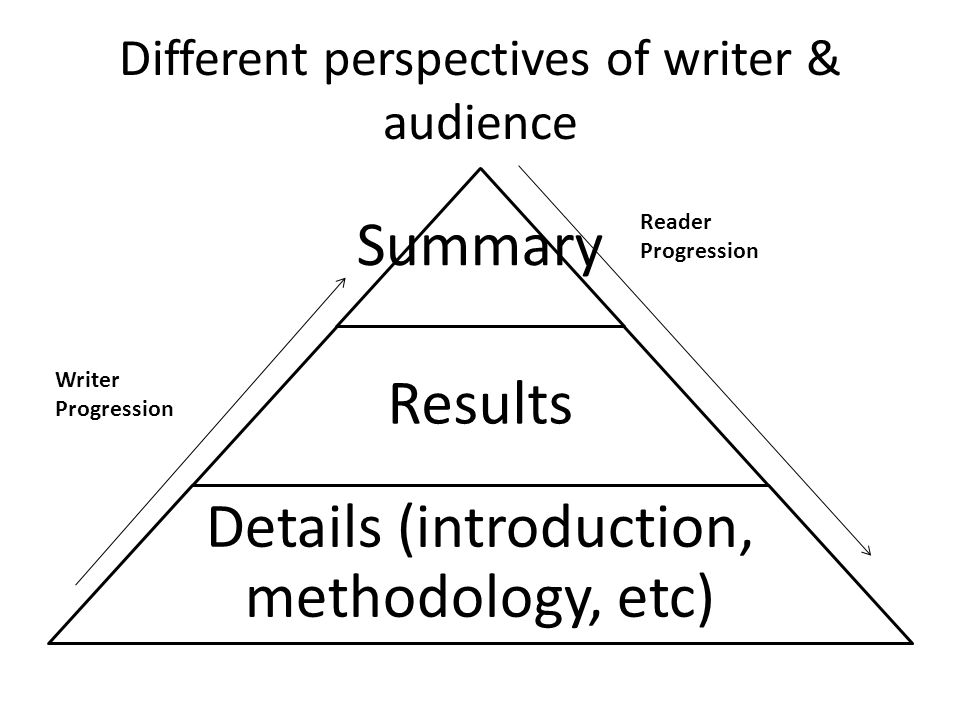 Different perspectives of writer & audience Summary Results Details (introduction, methodology, etc) Writer Progression Reader Progression