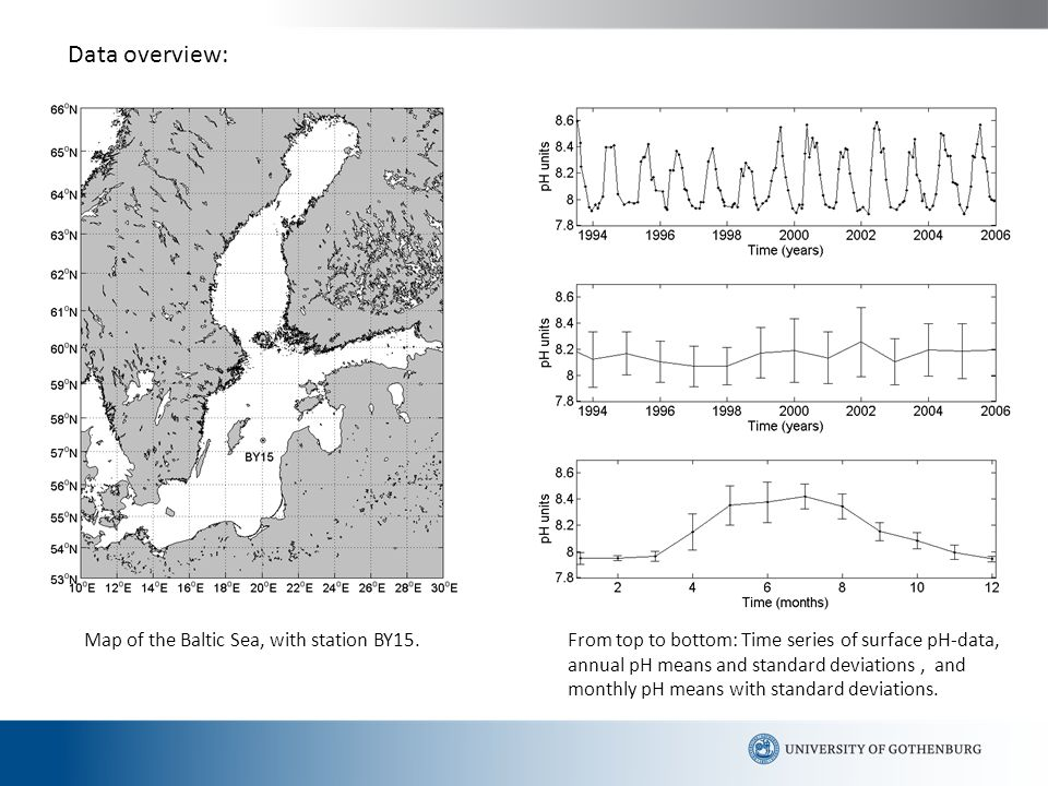 Data overview: Map of the Baltic Sea, with station BY15.From top to bottom: Time series of surface pH-data, annual pH means and standard deviations, and monthly pH means with standard deviations.