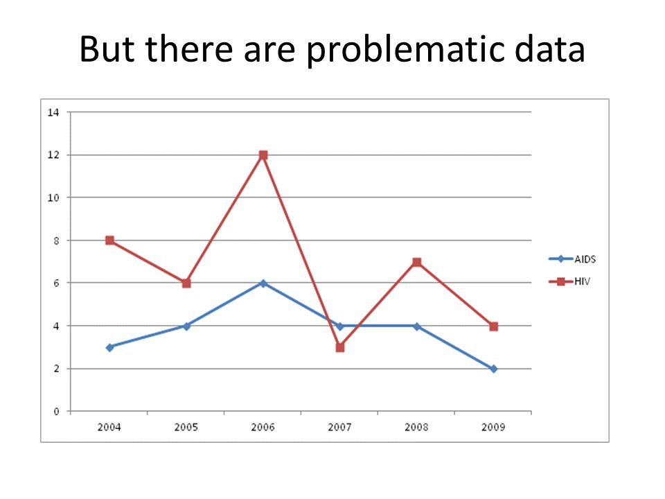 But there are problematic data