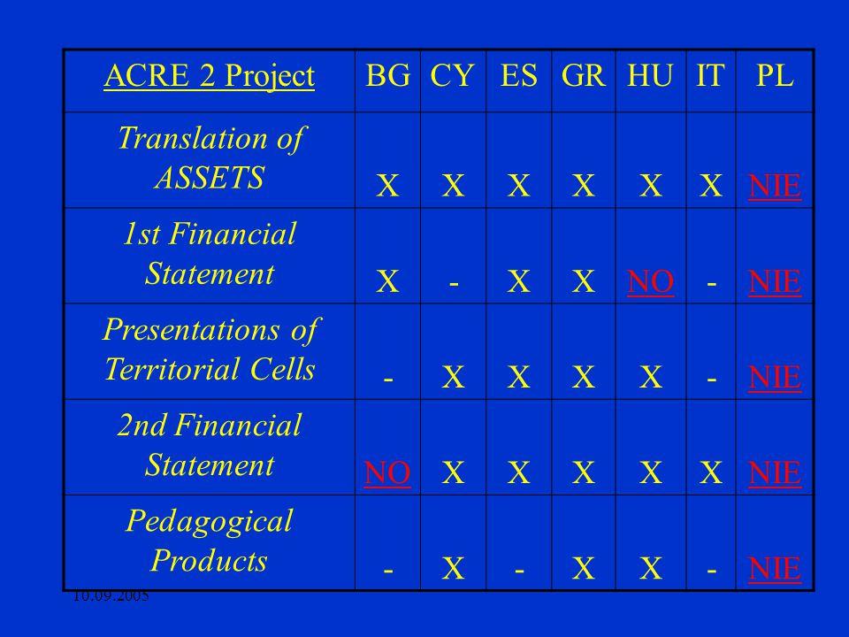 10.09.2005 ACRE 2 ProjectBGCYESGRHUITPL Translation of ASSETS XXXXXXNIE 1st Financial Statement X-XXNO-NIE Presentations of Territorial Cells -XXXX-NIE 2nd Financial Statement NOXXXXXNIE Pedagogical Products -X-XX-NIE