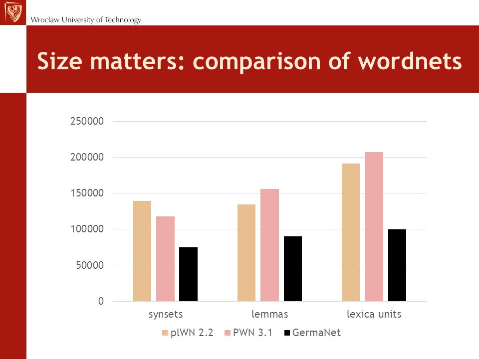Size matters: comparison of wordnets