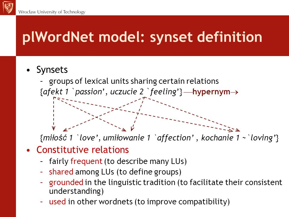 plWordNet model: synset definition Synsets –groups of lexical units sharing certain relations {afekt 1 `passion', uczucie 2 `feeling'}  hypernym  {mi ł o ść 1 `love', umi ł owanie 1 `affection', kochanie 1 ~`loving'} Constitutive relations –fairly frequent (to describe many LUs) –shared among LUs (to define groups) –grounded in the linguistic tradition (to facilitate their consistent understanding) –used in other wordnets (to improve compatibility)
