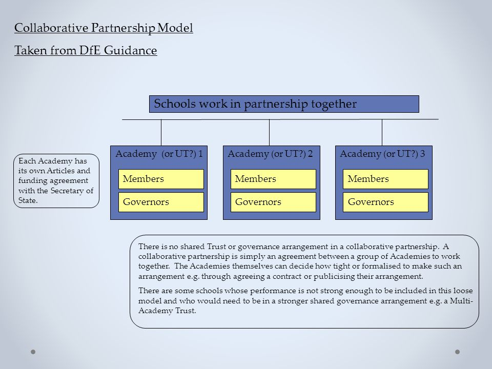 Schools work in partnership together Collaborative Partnership Model Taken from DfE Guidance There is no shared Trust or governance arrangement in a collaborative partnership.