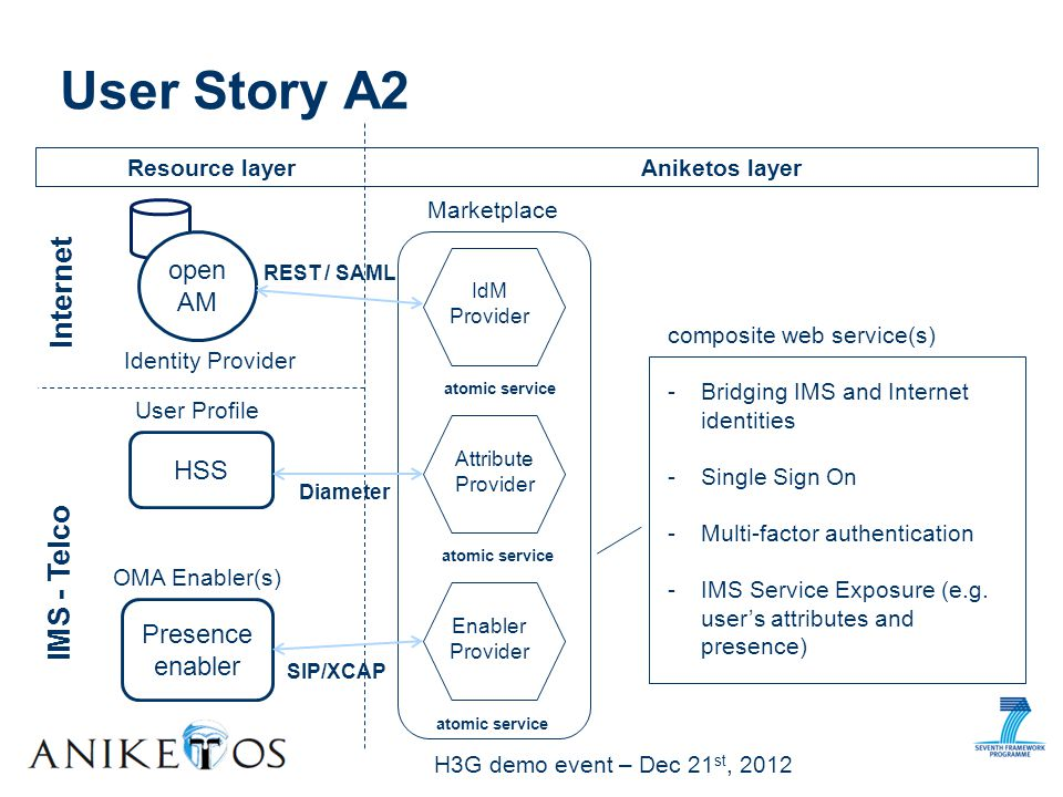 H3G demo event – Dec 21 st, 2012 User Story A2 open AM HSS Presence enabler IMS - Telco Internet Resource layer Aniketos layer Attribute Provider Enabler Provider IdM Provider atomic service User Profile REST / SAML Diameter SIP/XCAP OMA Enabler(s) atomic service Identity Provider composite web service(s) -Bridging IMS and Internet identities -Single Sign On -Multi-factor authentication -IMS Service Exposure (e.g.