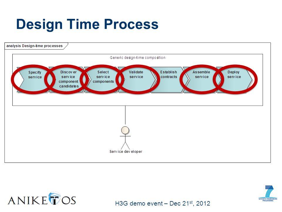 H3G demo event – Dec 21 st, 2012 Design Time Process