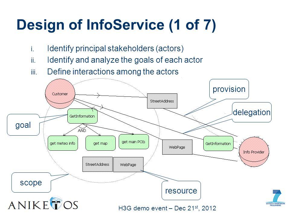 H3G demo event – Dec 21 st, 2012 Design of InfoService (1 of 7) scope goal resource provision delegation i.