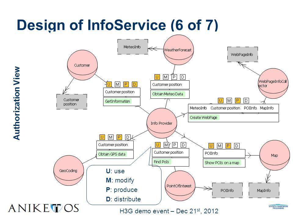 H3G demo event – Dec 21 st, 2012 Authorization View Design of InfoService (6 of 7) U: use M: modify P: produce D: distribute